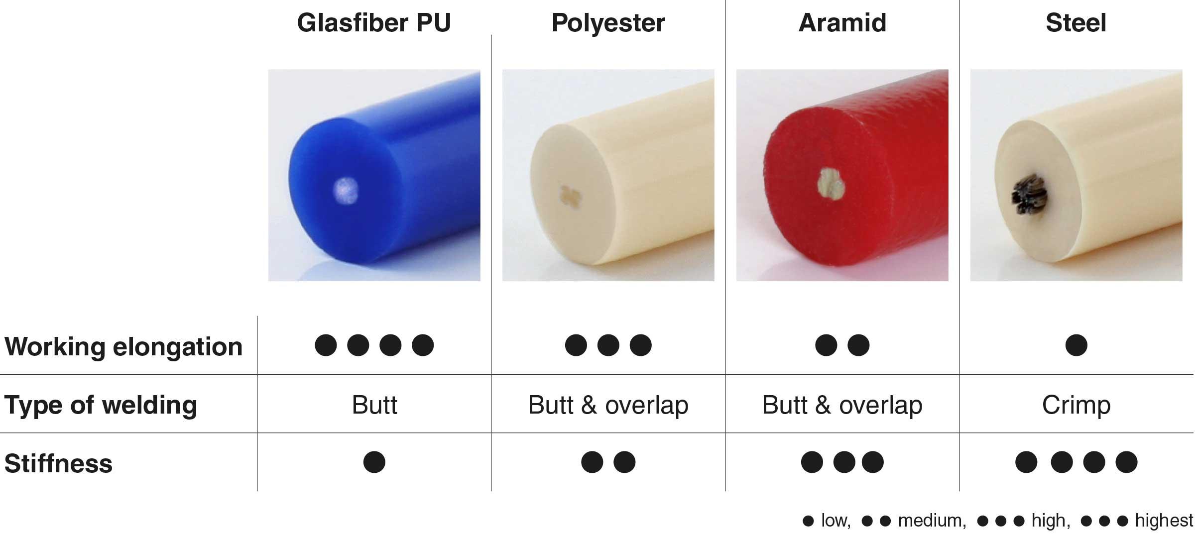 comparison reinforcements roundbelts